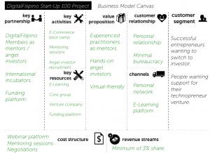 DigitalFilipino Start-Up 100 Project Business Model Canvas