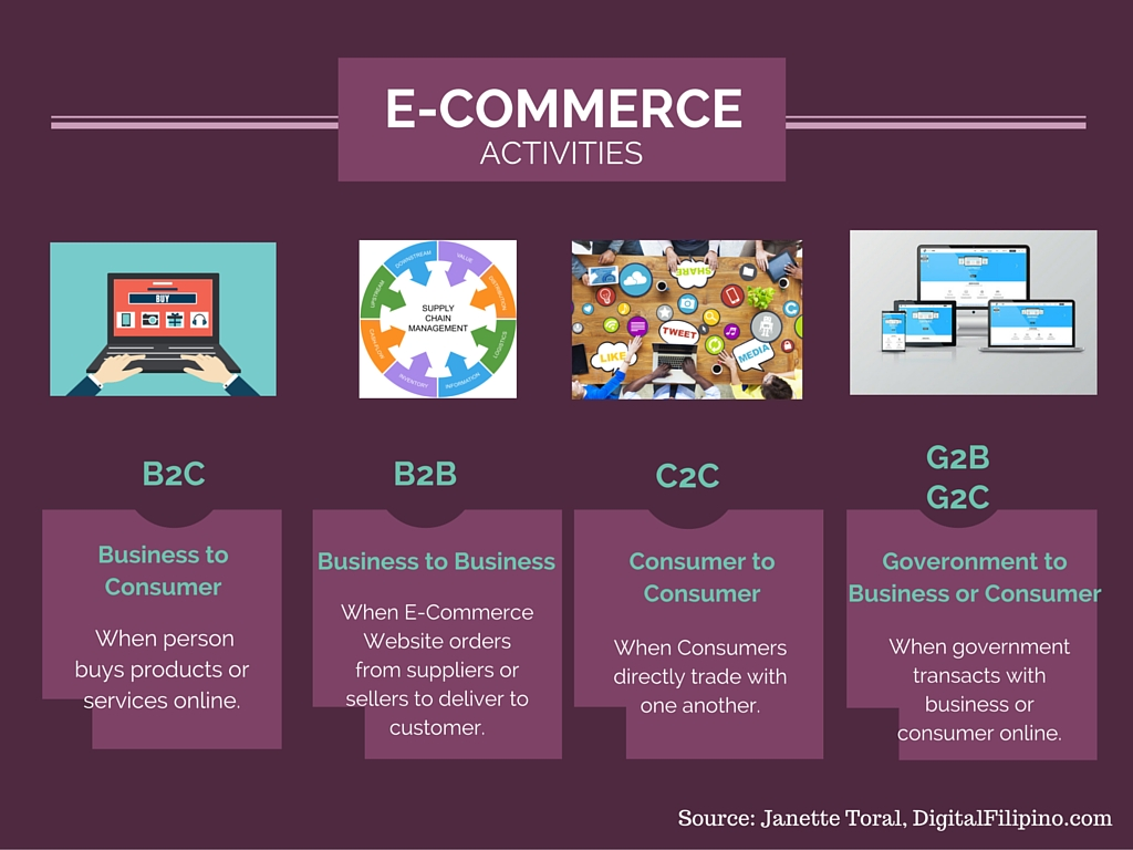 E-Commerce Activities by Janette Toral